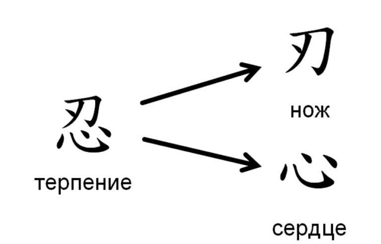 Китайский иероглиф «терпение»